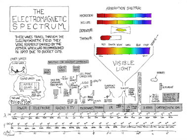 xkcd.com: electromagnetic spectrum