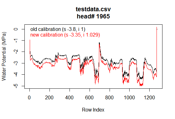 ICT PSY1 stem psychrometer: how to apply sensor calibration after recording a dataset