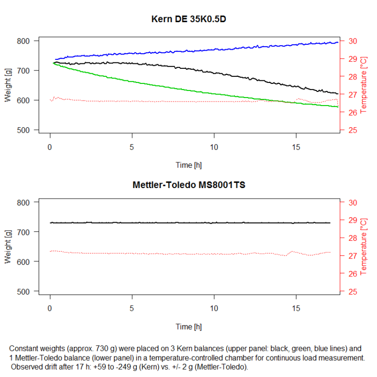balance output of three Kern DE35K0.5D balances and one Mettler-Toledo MS8001TS balance, logging a constant weight over 17 hours.