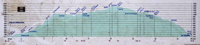 Overview elevation profile of GR131 - Camino Natural Cumbres de La Gomera