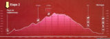 GR132 day 2: Hermigua to Playa de Vallehermoso - elevation profile